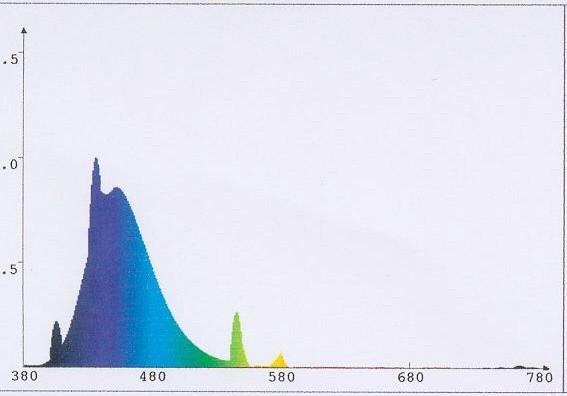 SOLARMAX T5 Blue 24W