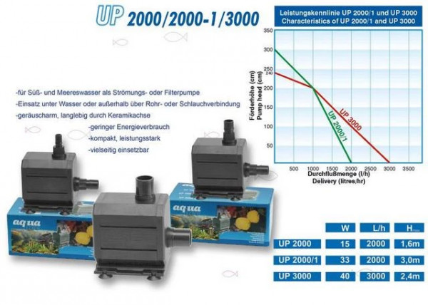 Universal Kreiselpumpe UP 2000